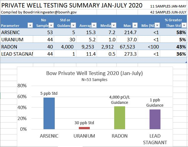 2020 Bow private well results
